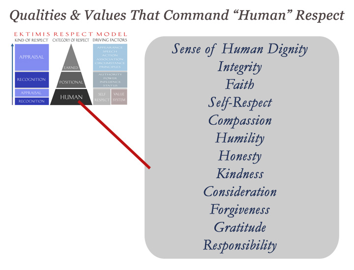 EKTIMIS Qualities and Values that Promote Human Respect