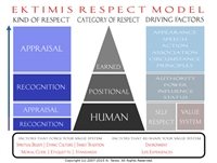 EKTIMIS - The EKTIMIS Respect Model Wall Poster - A Comprehensive Knowledge Resource and Learning Guide